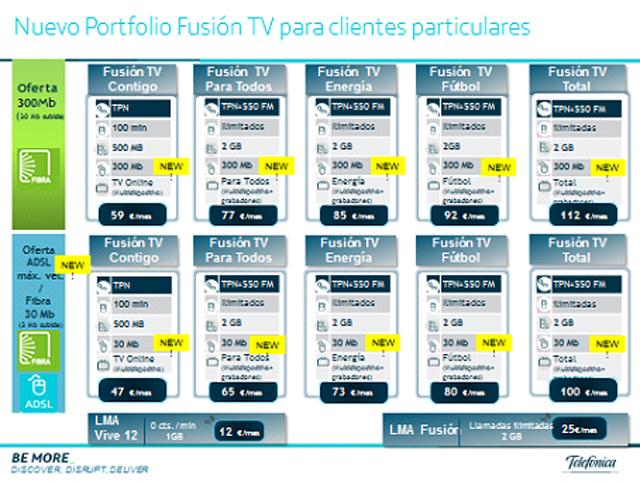513575370d2 Movistar triplicará la velocidad de todos los clientes de Fusión, hasta los  300Mb