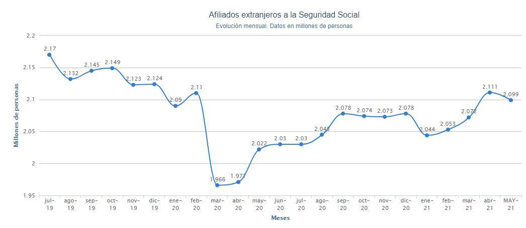 Gráfico afiliación extranjera Seguridad Social. Porcentual