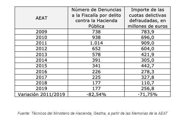 Delitos fiscales denunciados por la Inspección Financiera y de Aduanas e Impuestos Especiales. GESTHA