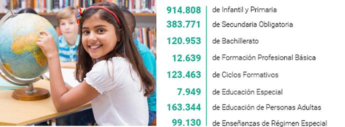 Andalucía Arranca El Curso Con 2 676 Profesores Más Que En 2016