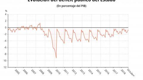 El déficit público baja un 20,8% hasta septiembre