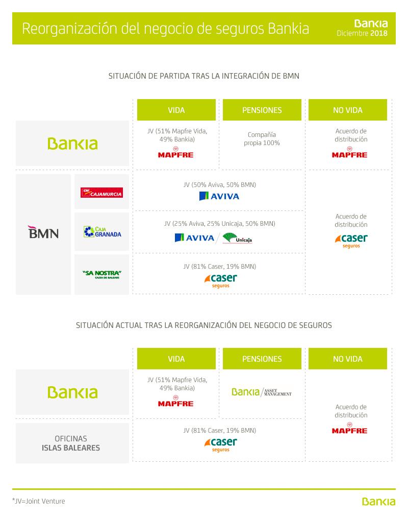 Infografía Bankia seguros