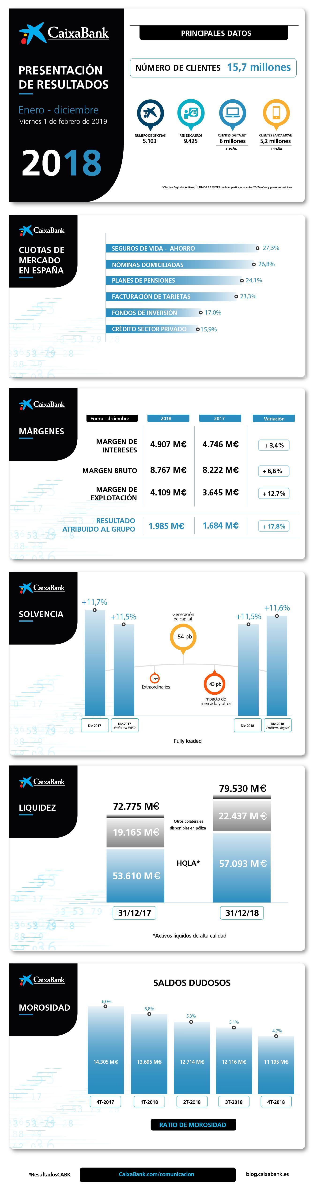 Infografía con los resultados de CaixaBank 2018 3bc2dbe6036