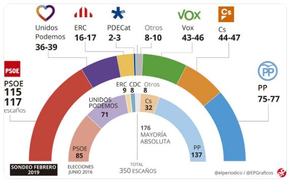 Alarma en las derechas: PP, Ciudadanos y Vox no suman