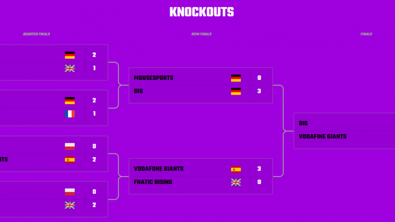 EU Masters knockout