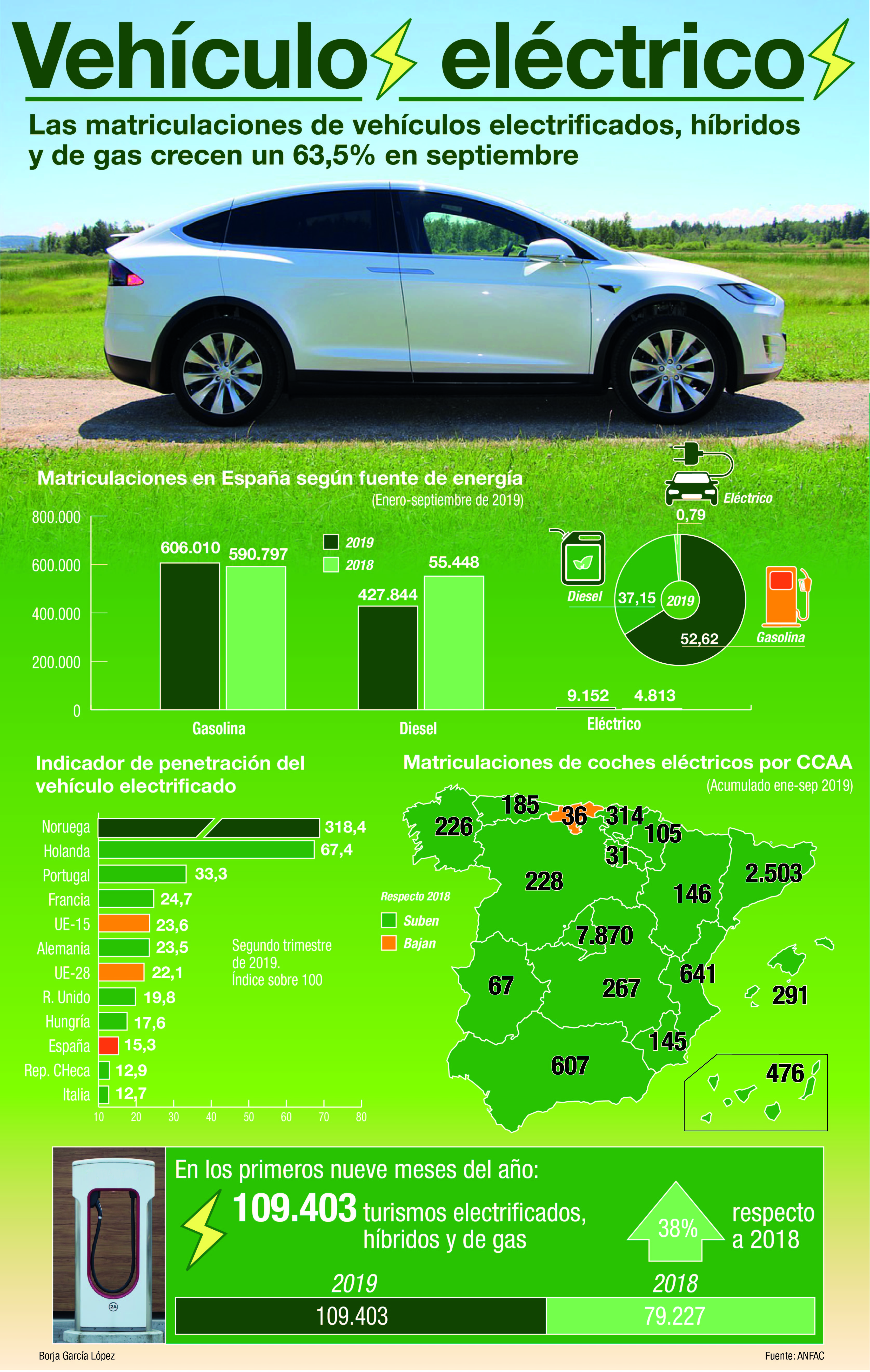 El coche eléctrico acelera con más matriculaciones en septiembre las matriculaciones subieron un 45,6 por ciento