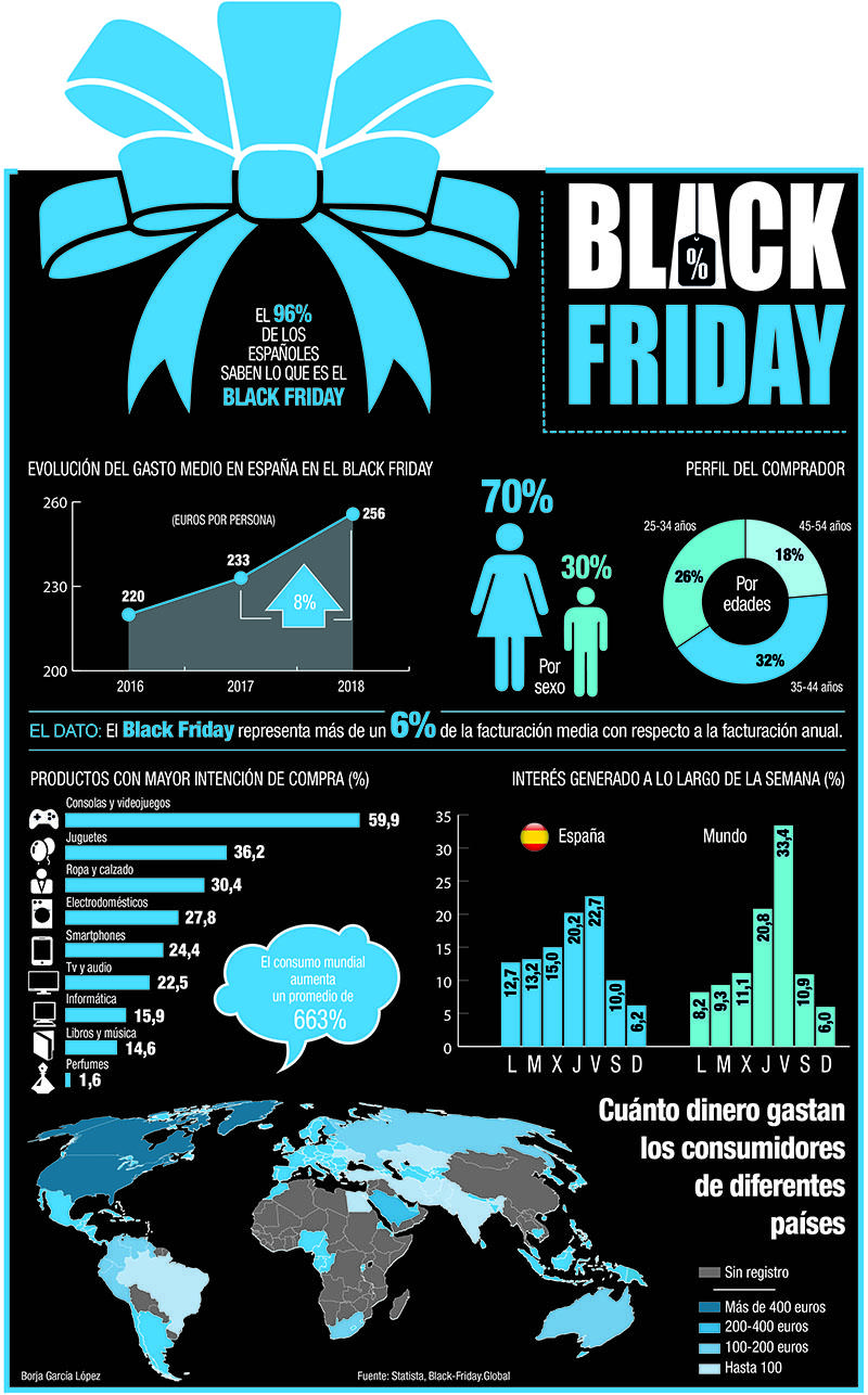 infografia black friday perfil 800