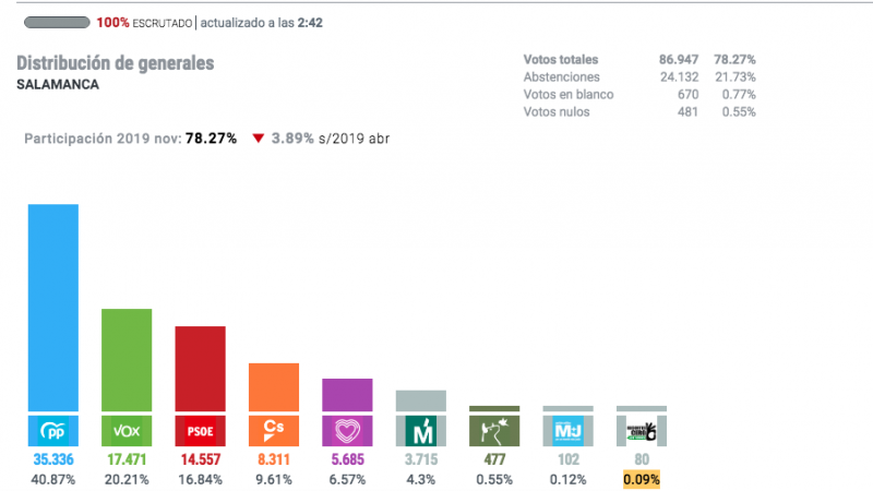 Resultados del distrito Salamanca en las elecciones generales del 10N