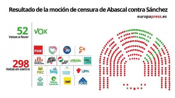 Resultado votación moción de censura Vox: Abascal fracasa: la moción de censura con menos apoyos de la historia